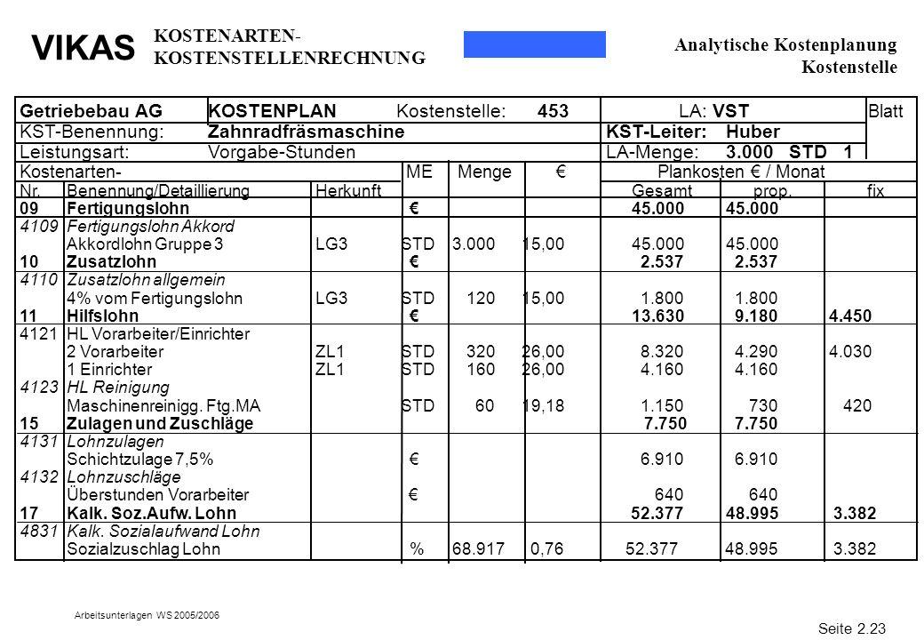 KOSTENARTEN-KOSTENSTELLENRECHNUNG Analytische Kostenplanung