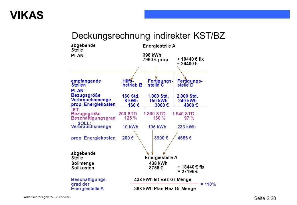 Deckungsrechnung indirekter KST/BZ