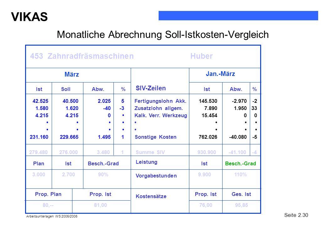 Monatliche Abrechnung Soll-Istkosten-Vergleich