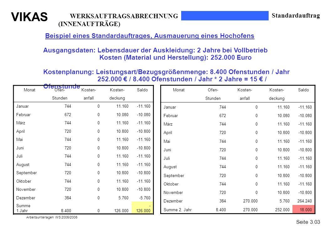 WERKSAUFTRAGSABRECHNUNG (INNENAUFTRÄGE) Standardauftrag