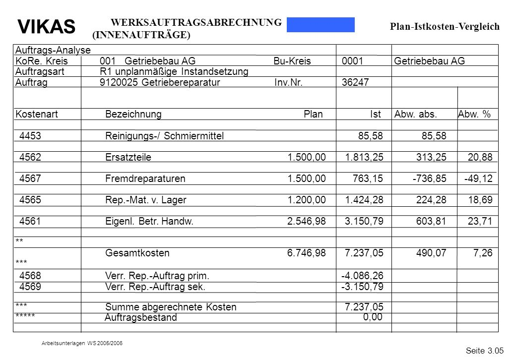WERKSAUFTRAGSABRECHNUNG (INNENAUFTRÄGE) Plan-Istkosten-Vergleich