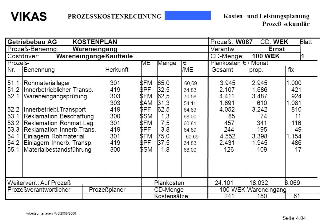 PROZESSKOSTENRECHNUNG Kosten- und Leistungsplanung Prozeß sekundär