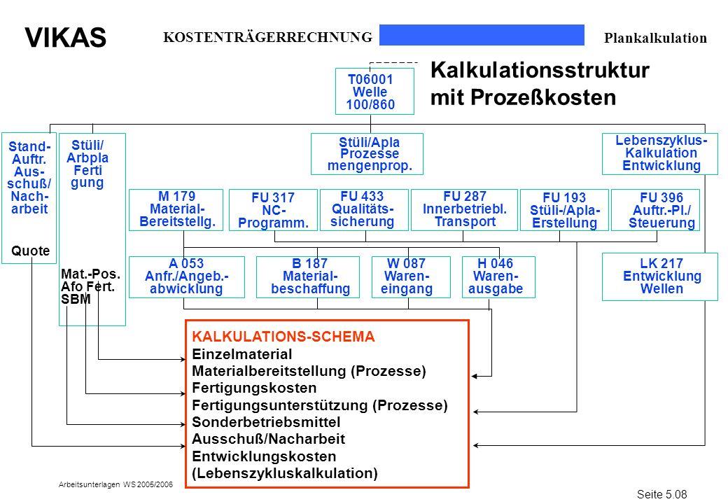 Kalkulationsstruktur mit Prozeßkosten