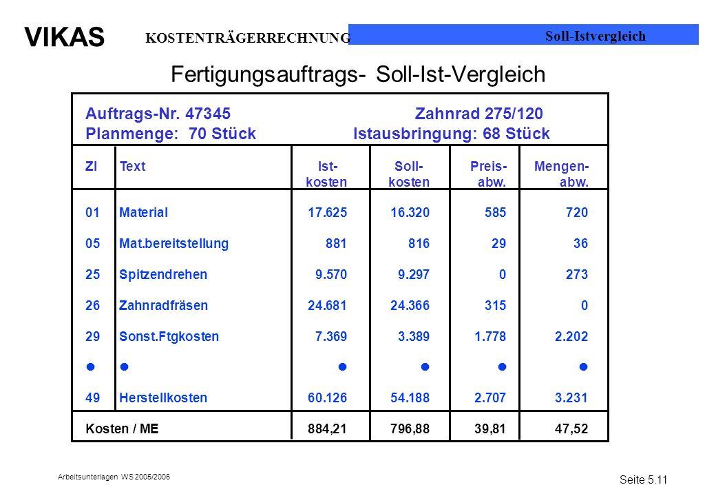 Fertigungsauftrags- Soll-Ist-Vergleich