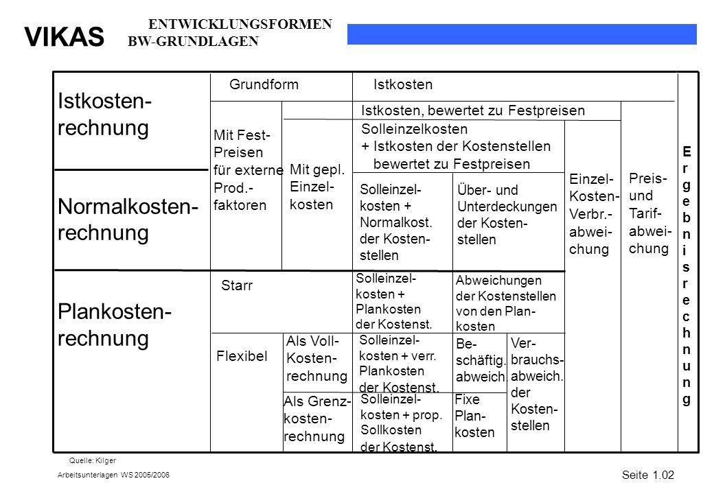 Istkosten- rechnung Normalkosten- Plankosten- ENTWICKLUNGSFORMEN