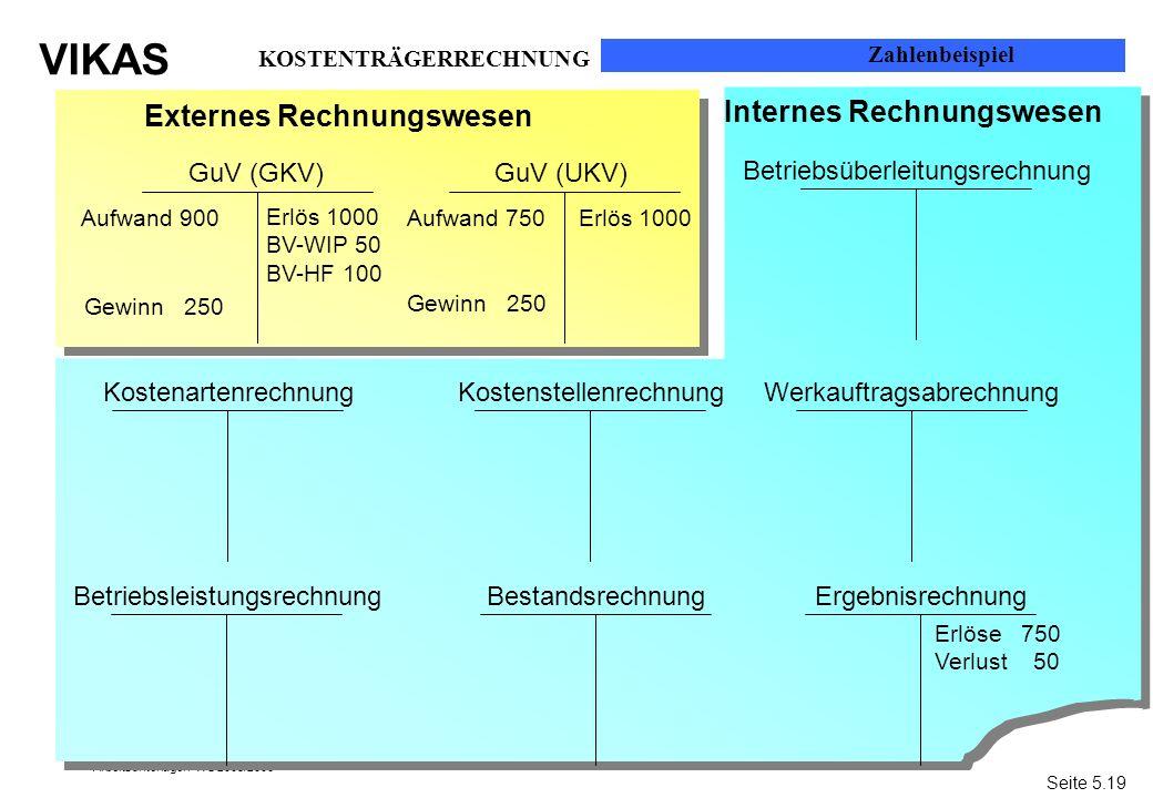 Externes Rechnungswesen Internes Rechnungswesen