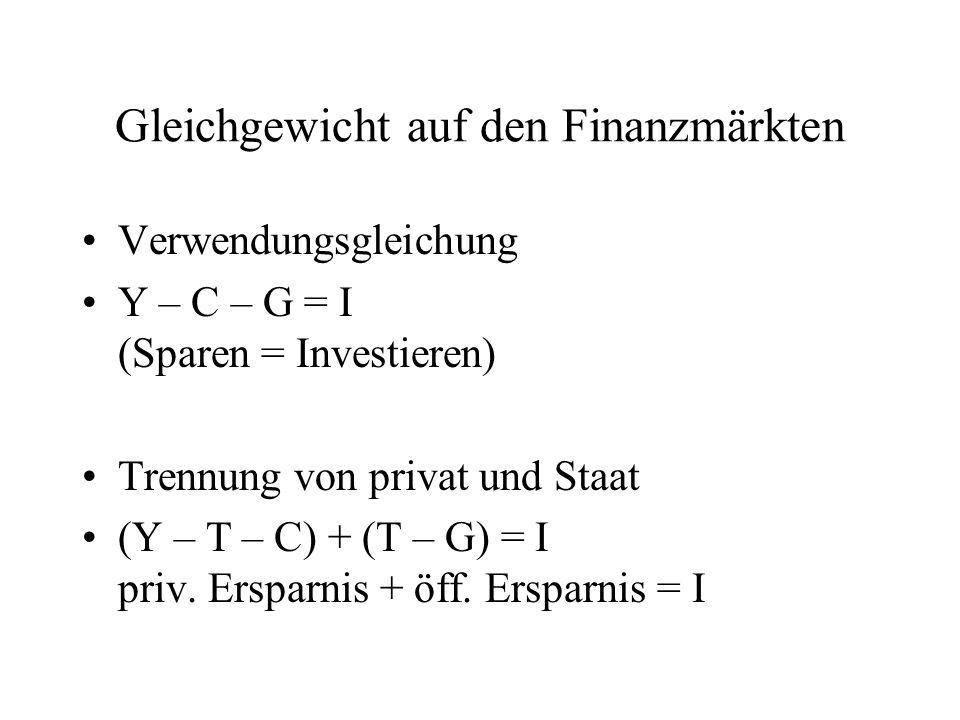 Gleichgewicht auf den Finanzmärkten