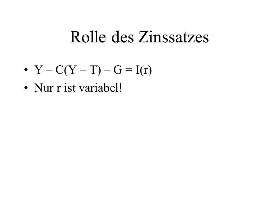 Rolle des Zinssatzes Y – C(Y – T) – G = I(r) Nur r ist variabel!