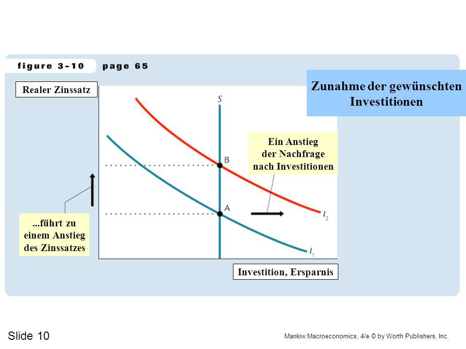 Zunahme der gewünschten Investition, Ersparnis