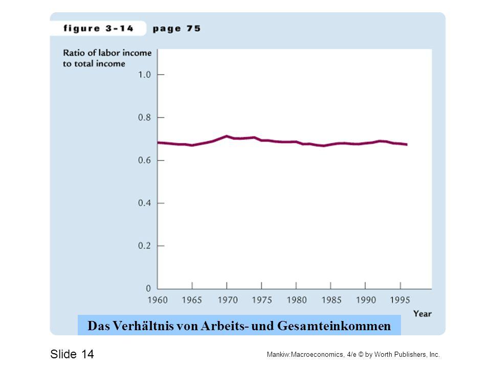 Das Verhältnis von Arbeits- und Gesamteinkommen