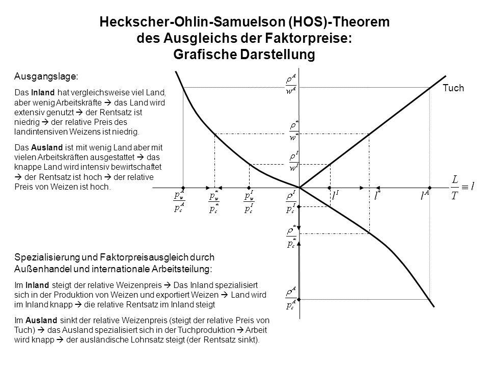 Heckscher-Ohlin-Samuelson (HOS)-Theorem des Ausgleichs der Faktorpreise: Grafische Darstellung