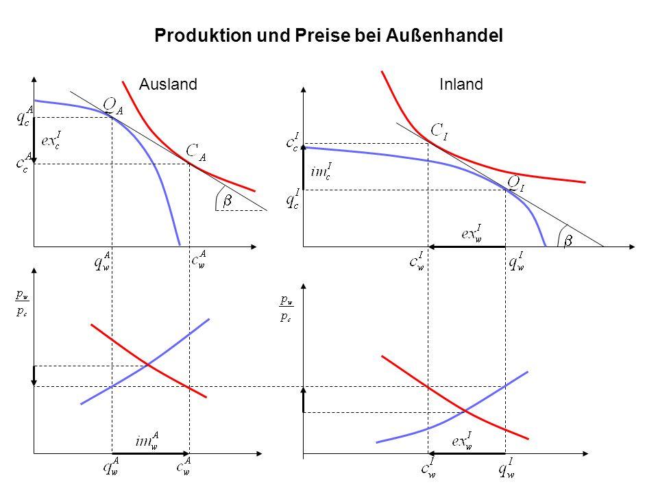 Produktion und Preise bei Außenhandel