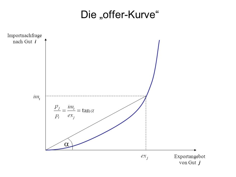 "Die ""offer-Kurve Importnachfrage nach Gut i a Exportangebot von Gut j"