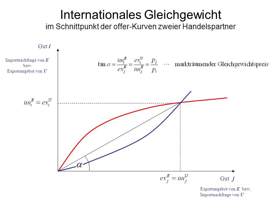 Internationales Gleichgewicht im Schnittpunkt der offer-Kurven zweier Handelspartner