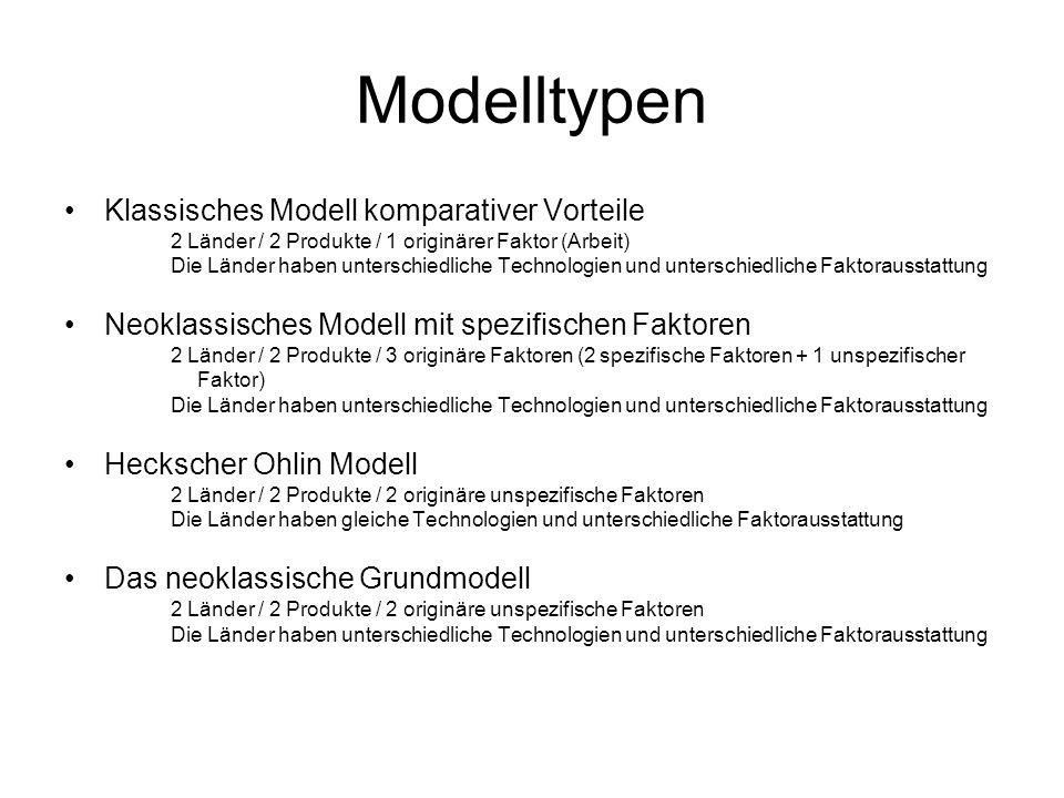 Modelltypen Klassisches Modell komparativer Vorteile