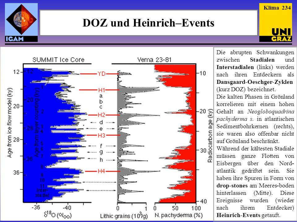 DOZ und Heinrich–Events