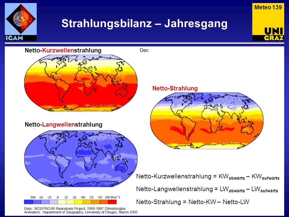 Strahlungsbilanz – Jahresgang