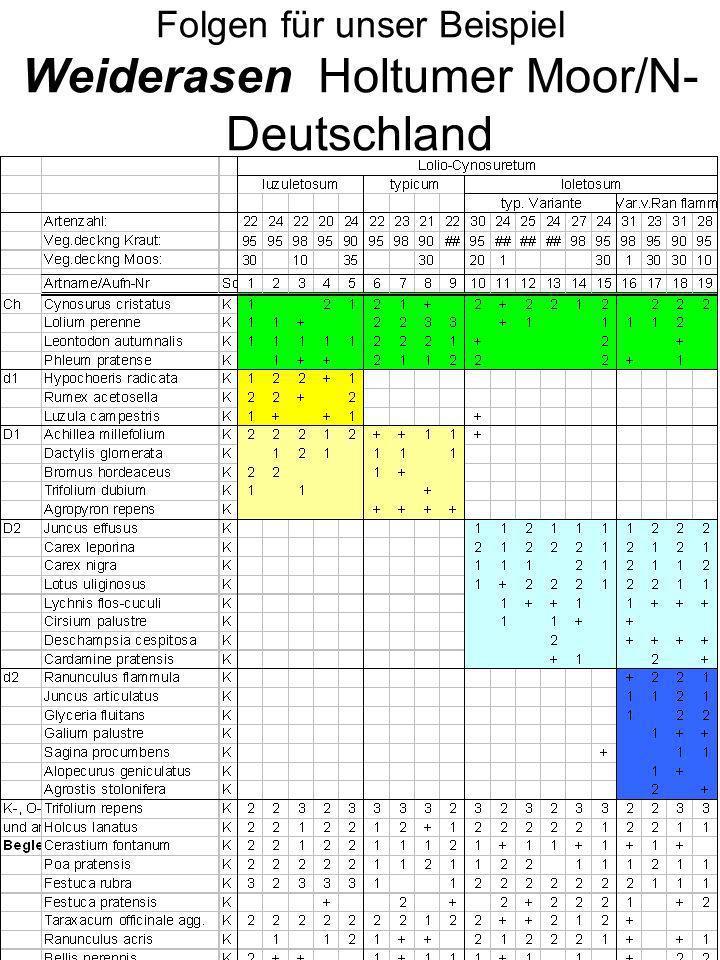 Folgen für unser Beispiel Weiderasen Holtumer Moor/N-Deutschland