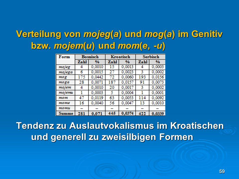 Verteilung von mojeg(a) und mog(a) im Genitiv. bzw