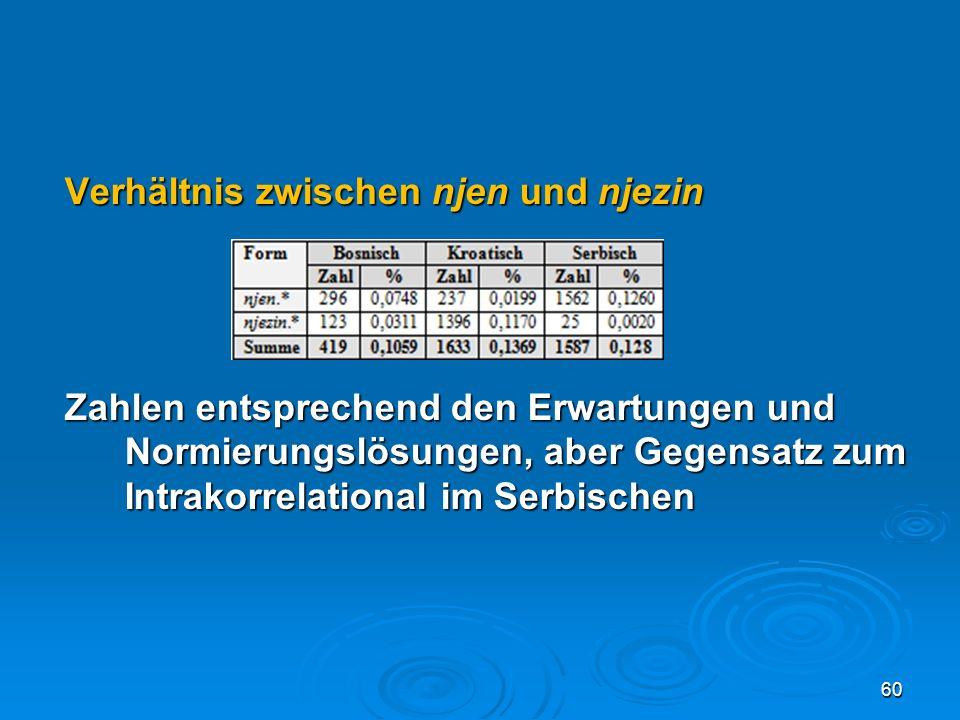 Verhältnis zwischen njen und njezin Zahlen entsprechend den Erwartungen und Normierungslösungen, aber Gegensatz zum Intrakorrelational im Serbischen