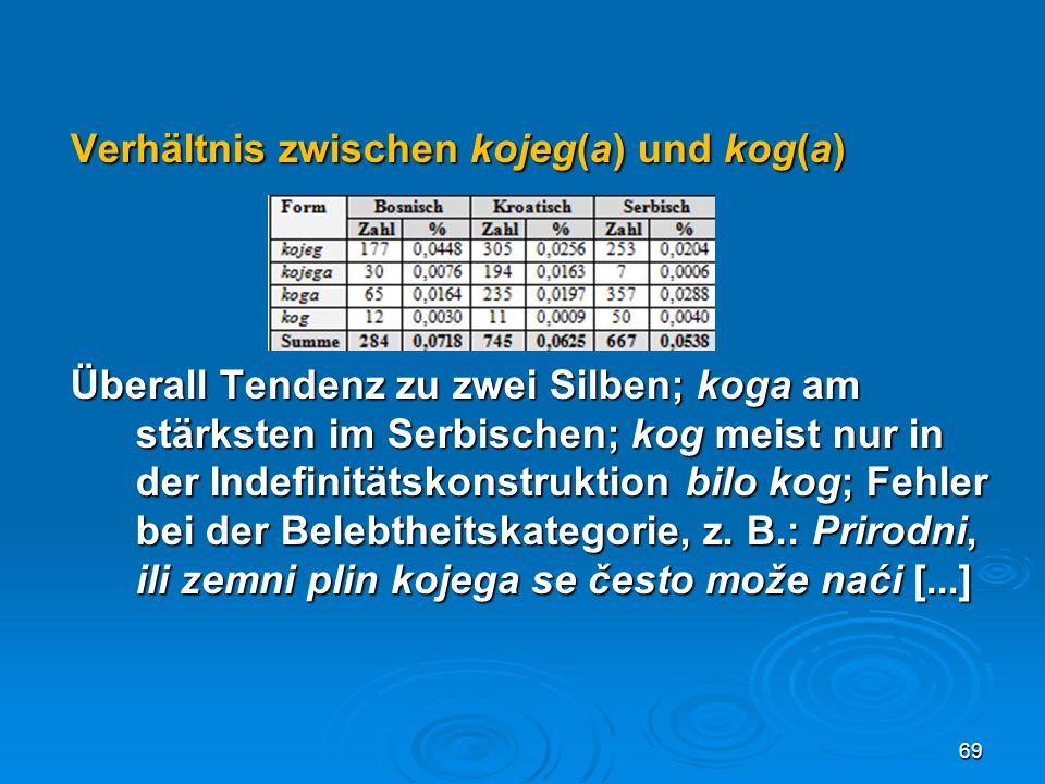 Verhältnis zwischen kojeg(a) und kog(a)