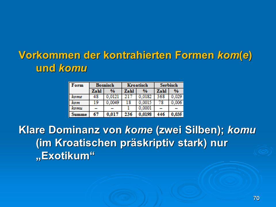 """Vorkommen der kontrahierten Formen kom(e) und komu Klare Dominanz von kome (zwei Silben); komu (im Kroatischen präskriptiv stark) nur """"Exotikum"""