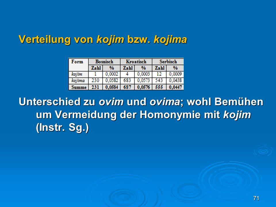 Verteilung von kojim bzw. kojima