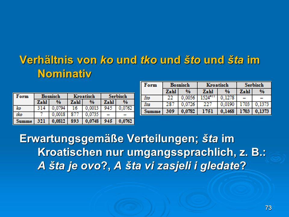 Verhältnis von ko und tko und što und šta im Nominativ