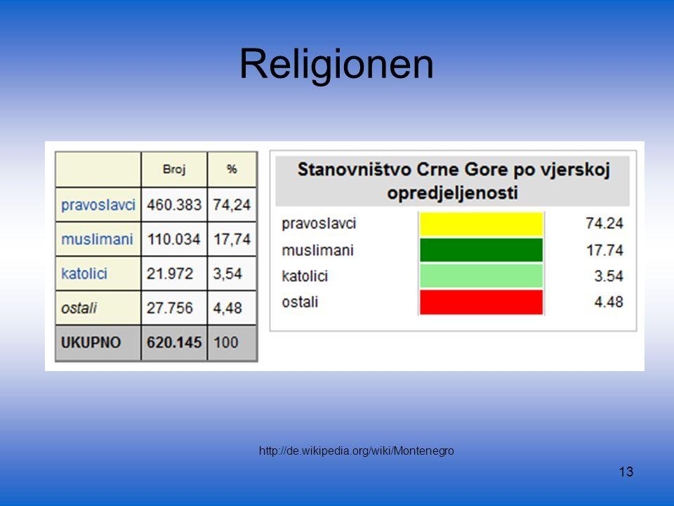 Religionen http://de.wikipedia.org/wiki/Montenegro