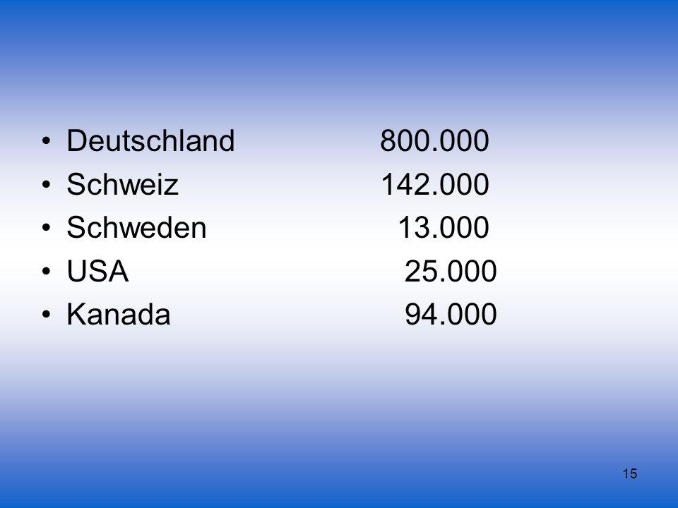 Deutschland 800.000 Schweiz 142.000. Schweden 13.000.
