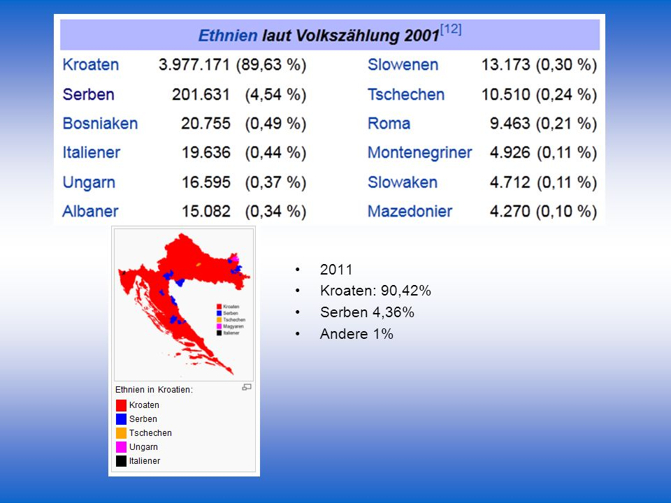 2011 Kroaten: 90,42% Serben 4,36% Andere 1%