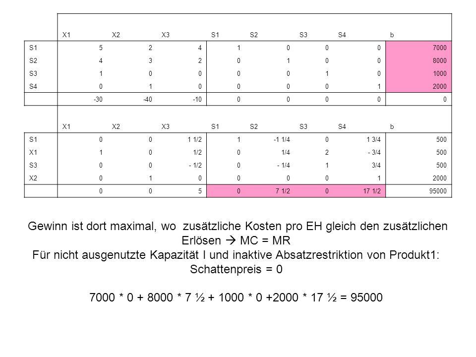 X1 X2. X3. S1. S2. S3. S4. b. 5. 2. 4. 1. 7000. 3. 8000. 1000. 2000. -30. -40. -10.
