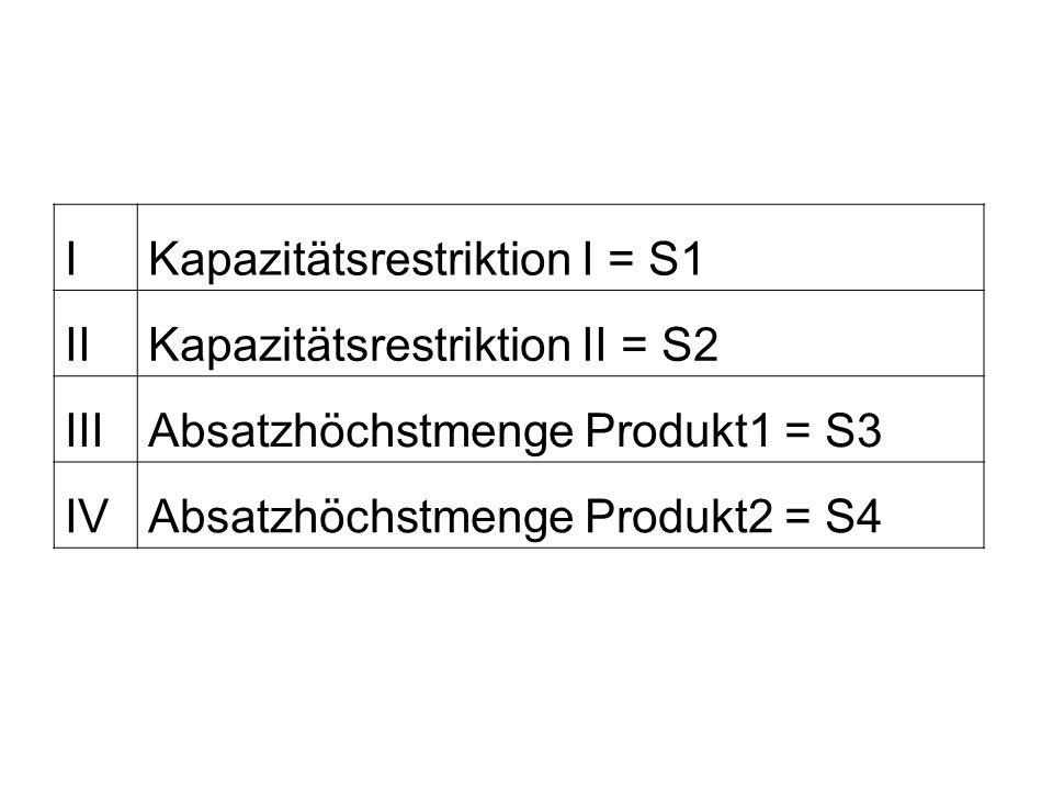 I Kapazitätsrestriktion I = S1. II. Kapazitätsrestriktion II = S2. III. Absatzhöchstmenge Produkt1 = S3.