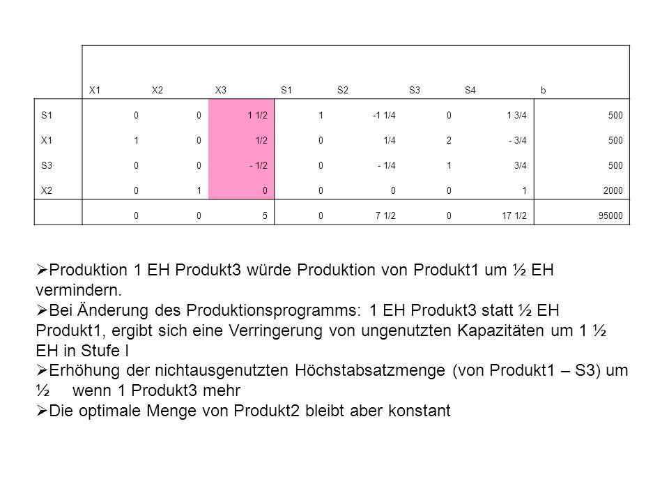 Die optimale Menge von Produkt2 bleibt aber konstant