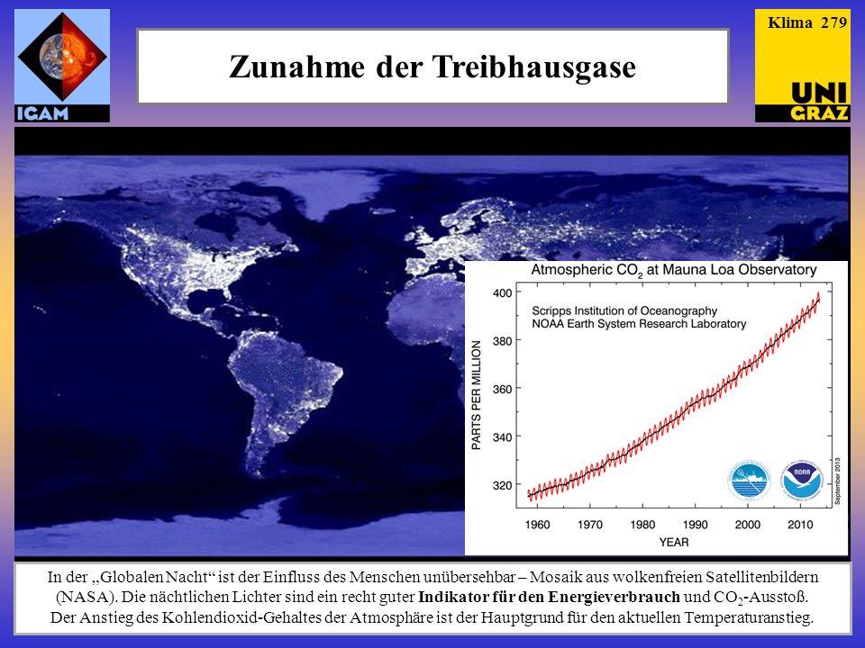 Zunahme der Treibhausgase