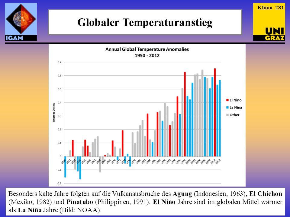 Globaler Temperaturanstieg