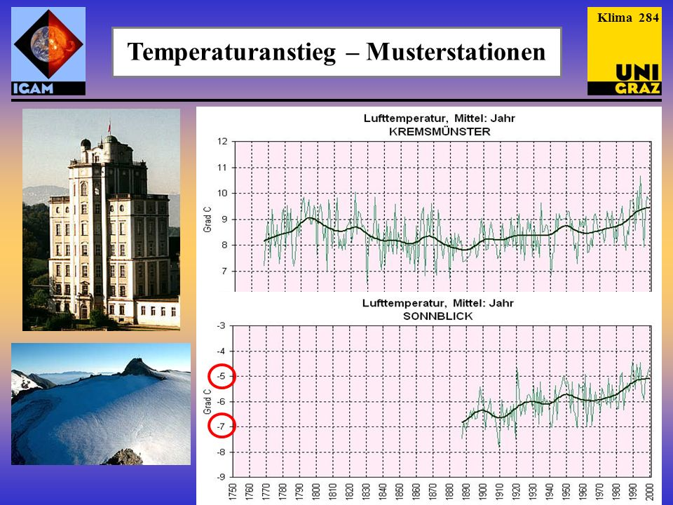 Temperaturanstieg – Musterstationen