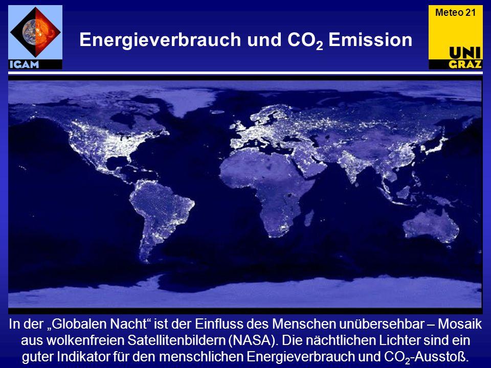 Energieverbrauch und CO2 Emission