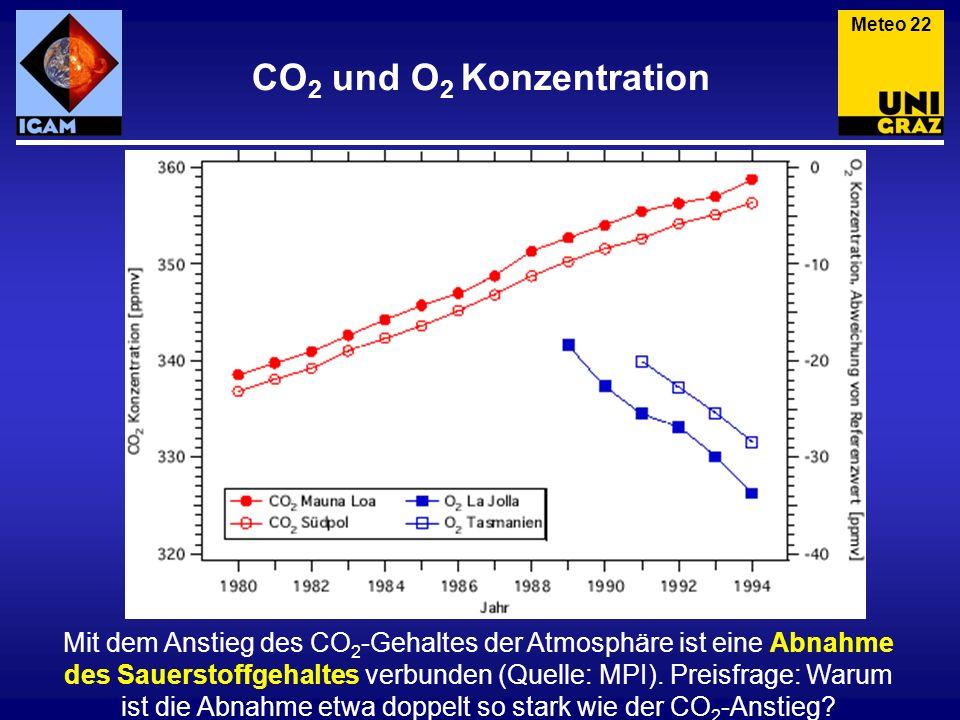 Meteo 22 CO2 und O2 Konzentration.