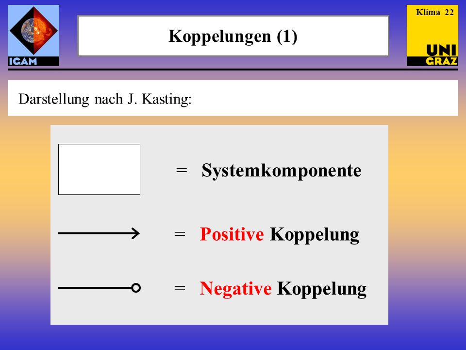 = Systemkomponente = Positive Koppelung = Negative Koppelung