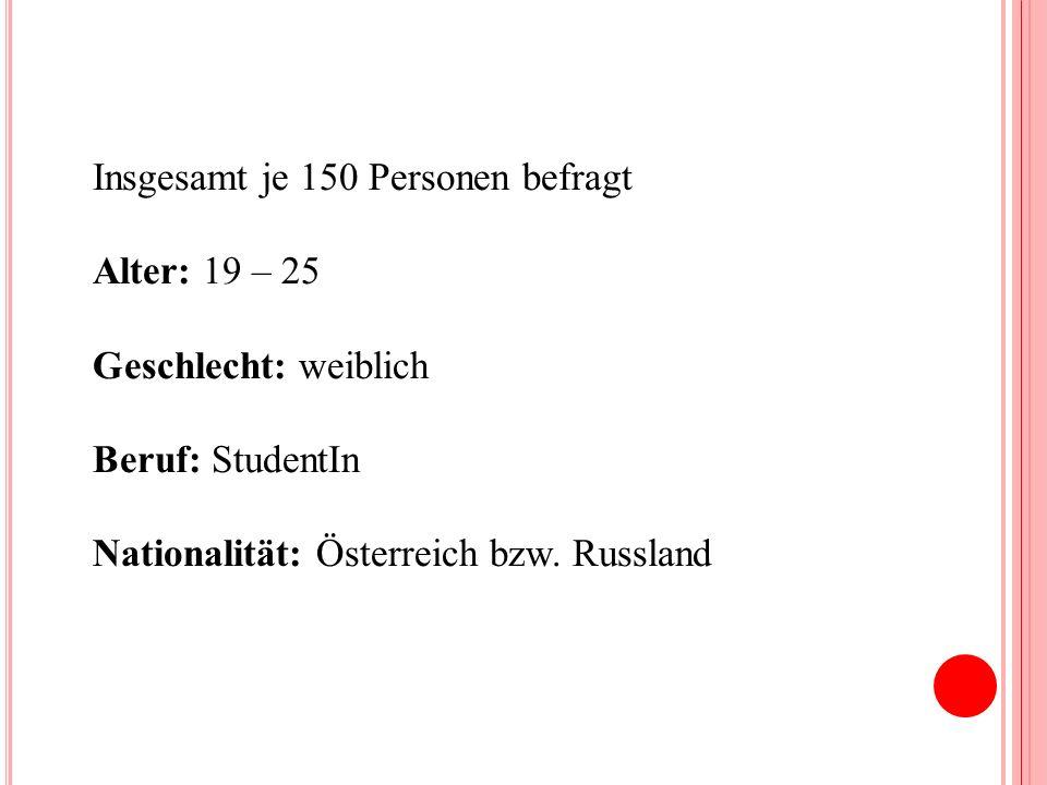 Insgesamt je 150 Personen befragt Alter: 19 – 25 Geschlecht: weiblich Beruf: StudentIn Nationalität: Österreich bzw.