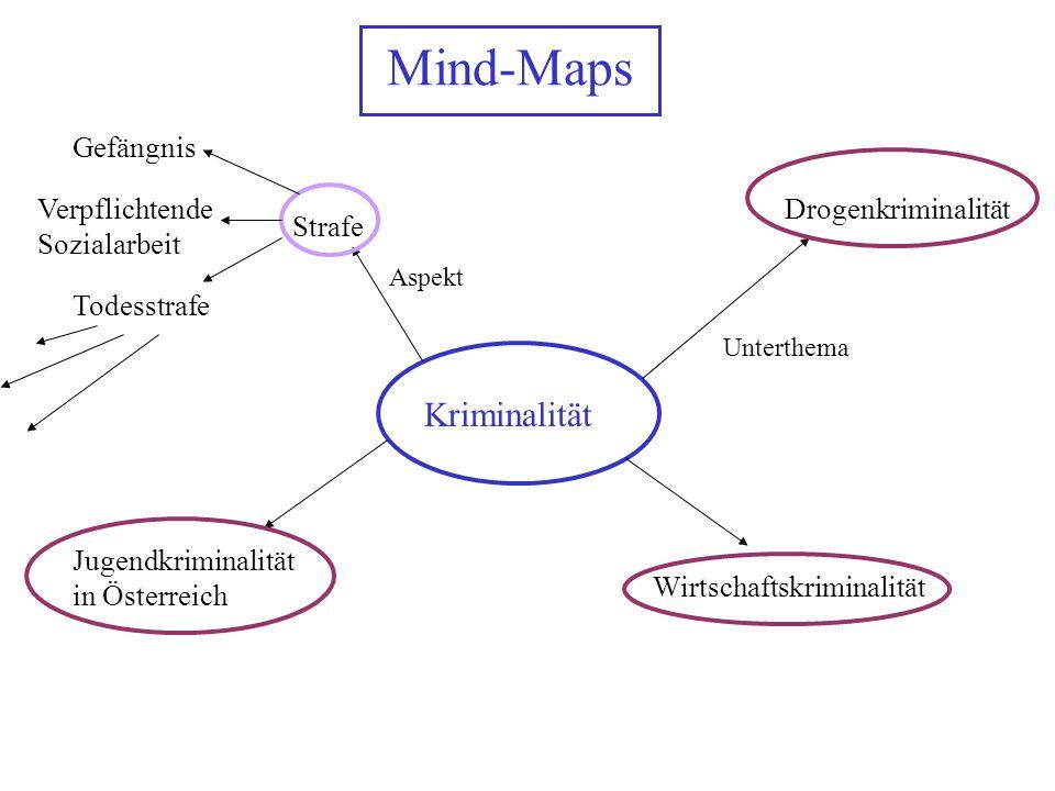 Mind-Maps Kriminalität Gefängnis Verpflichtende Sozialarbeit