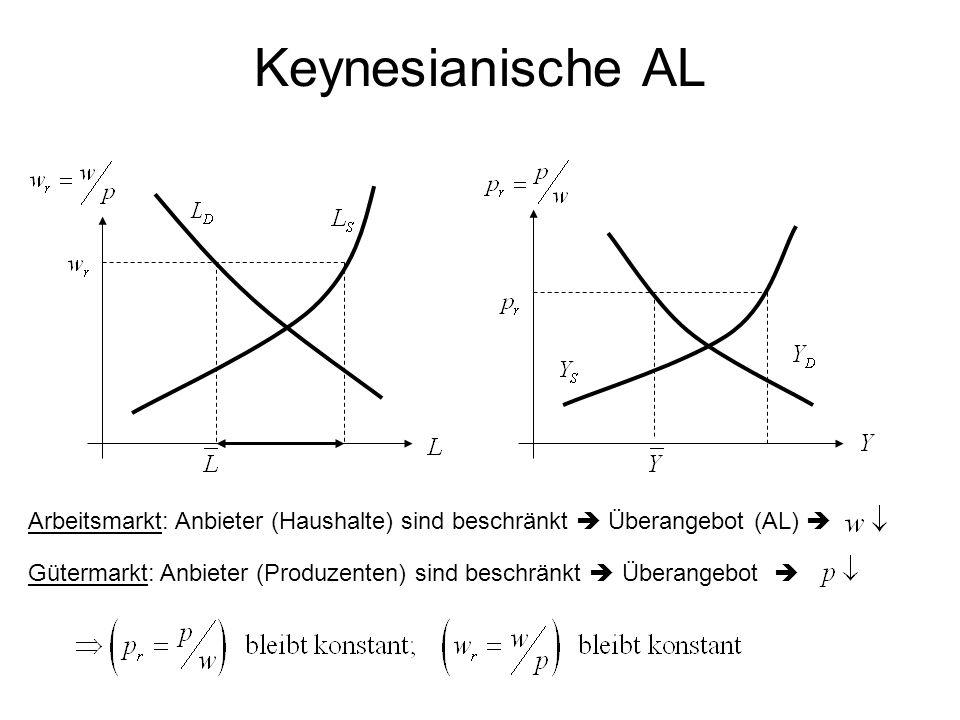 Keynesianische AL Arbeitsmarkt: Anbieter (Haushalte) sind beschränkt  Überangebot (AL) 
