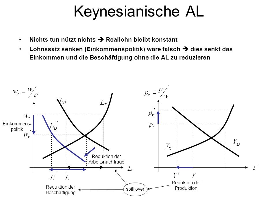 Keynesianische AL Nichts tun nützt nichts  Reallohn bleibt konstant