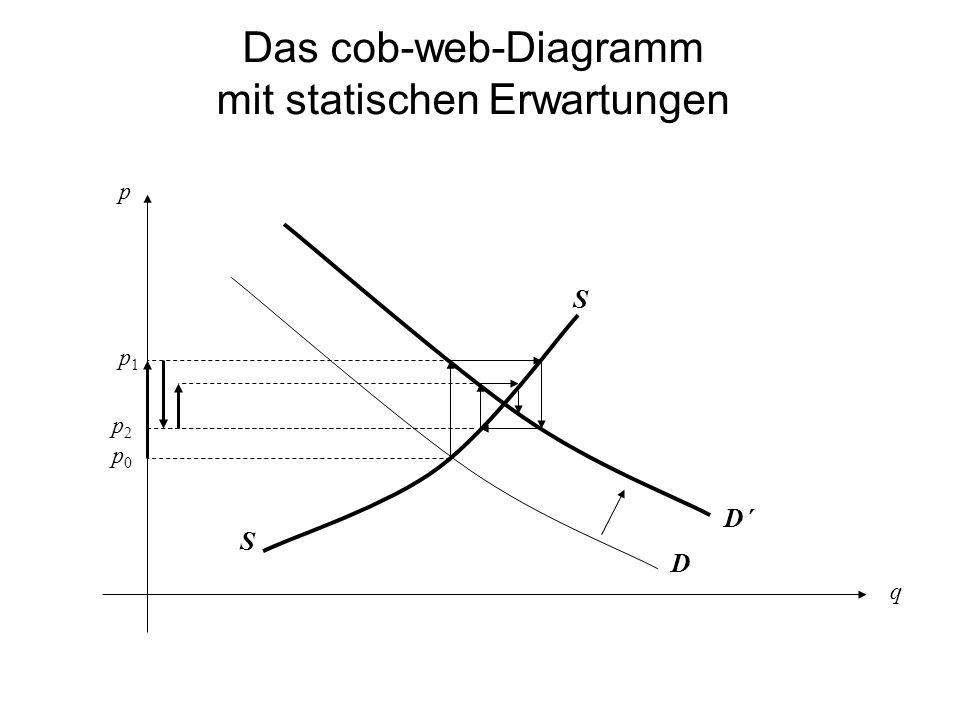 Das cob-web-Diagramm mit statischen Erwartungen