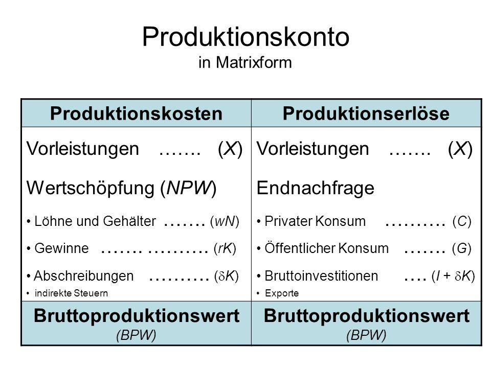 Produktionskonto in Matrixform