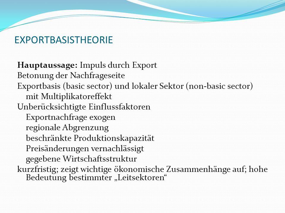 EXPORTBASISTHEORIE