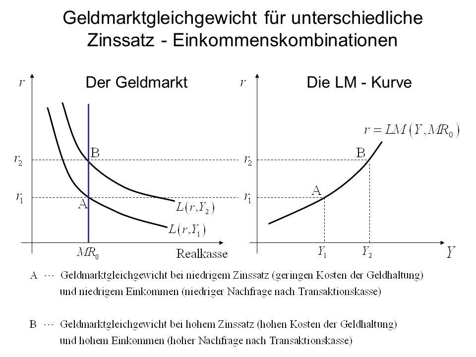 Geldmarktgleichgewicht für unterschiedliche Zinssatz - Einkommenskombinationen