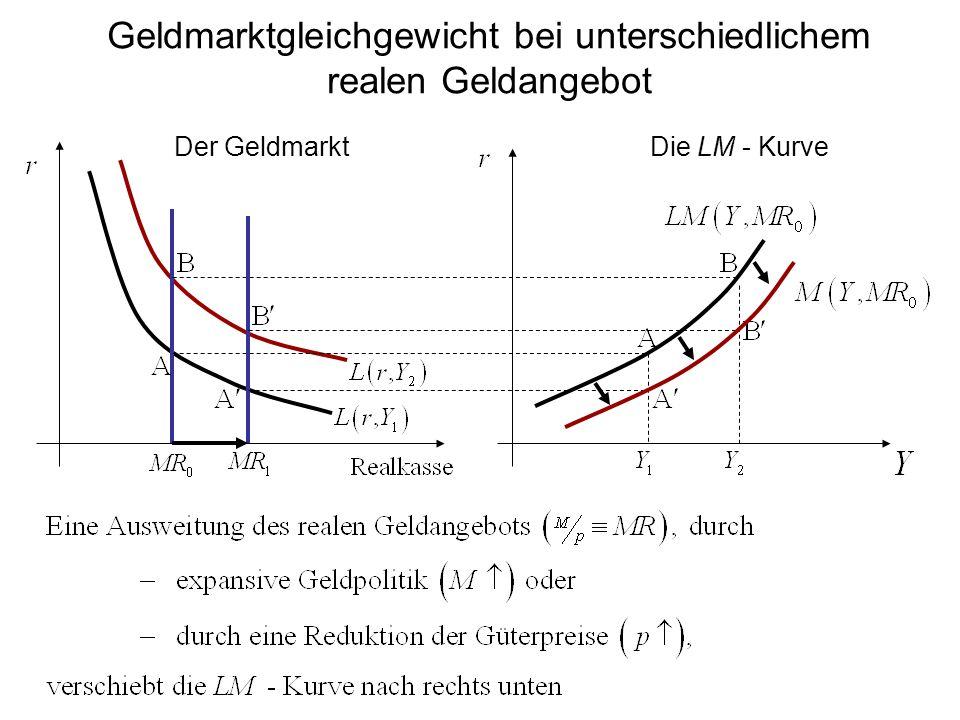 Geldmarktgleichgewicht bei unterschiedlichem realen Geldangebot