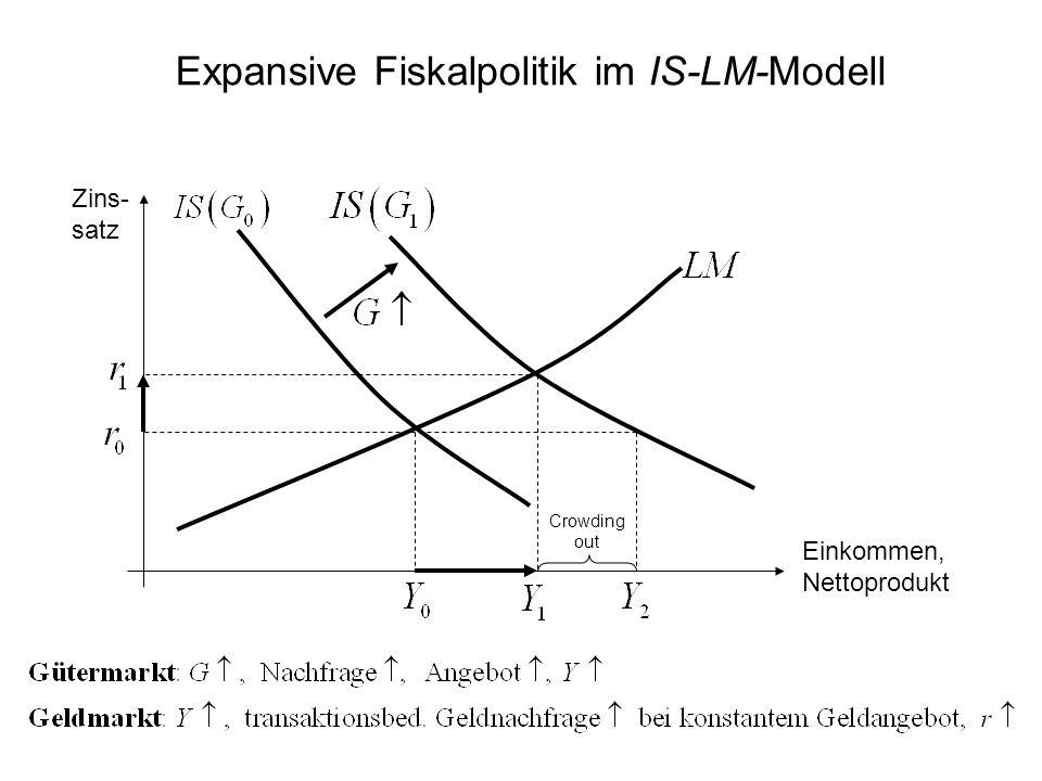Expansive Fiskalpolitik im IS-LM-Modell